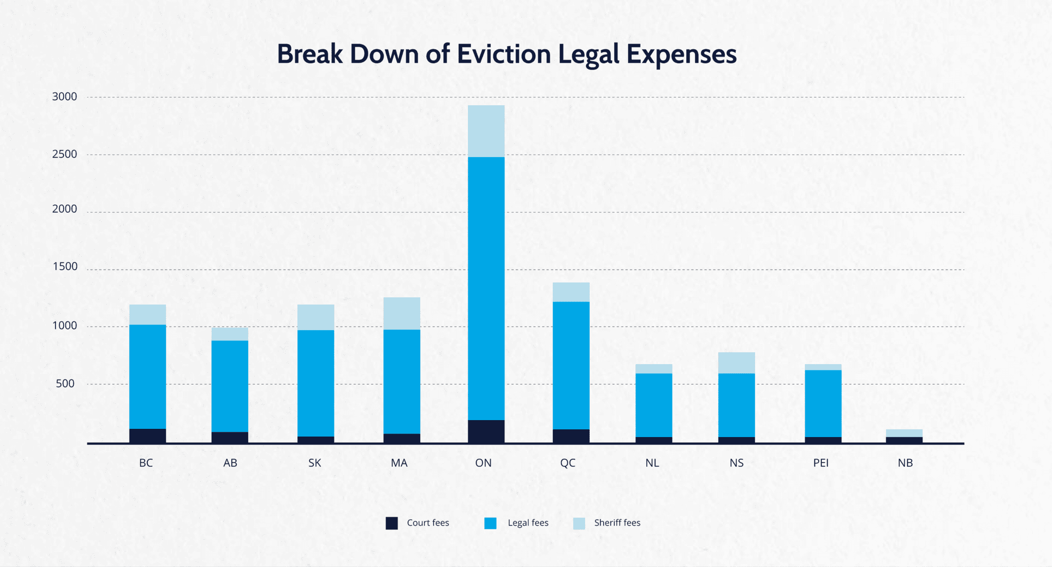 Legal Expenses by Province