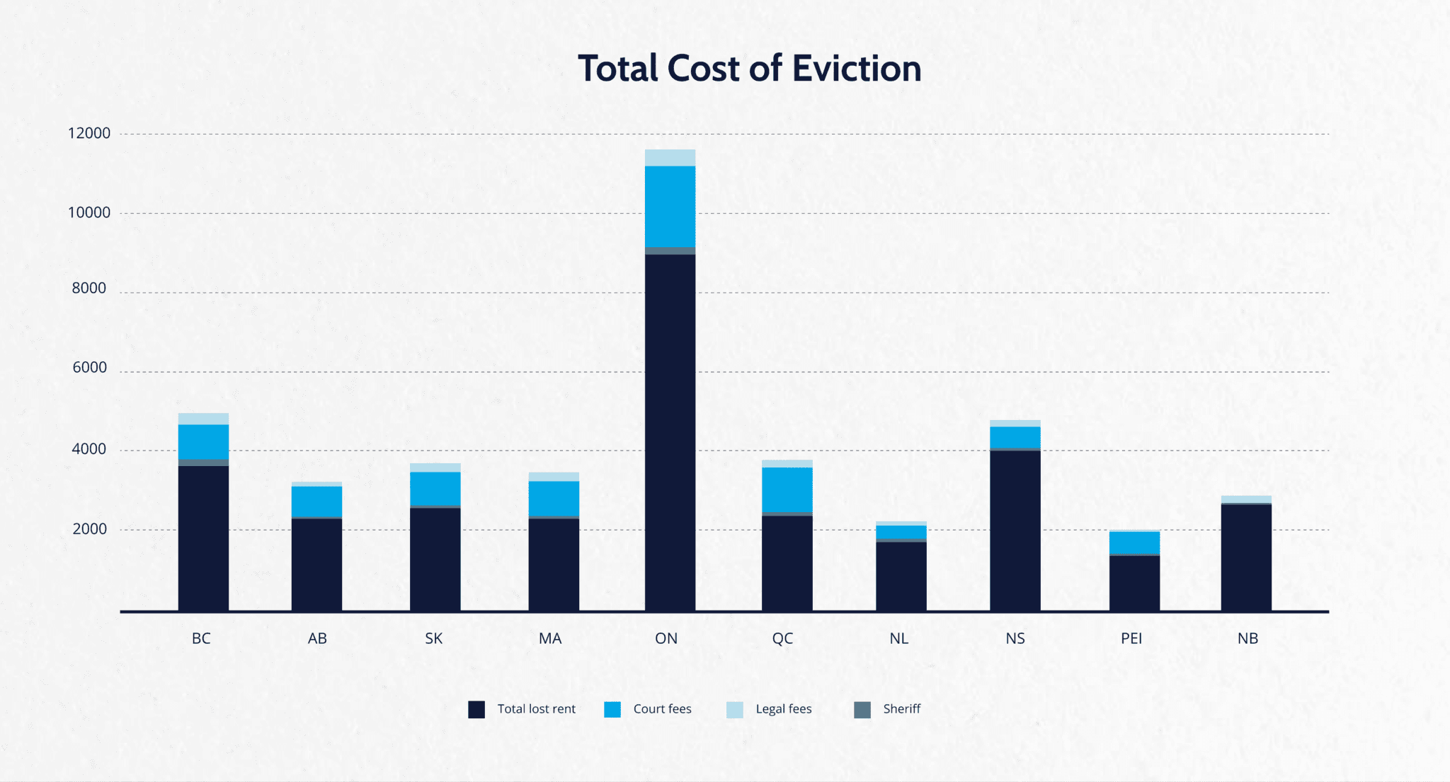 Total Cost of Eviction by Province