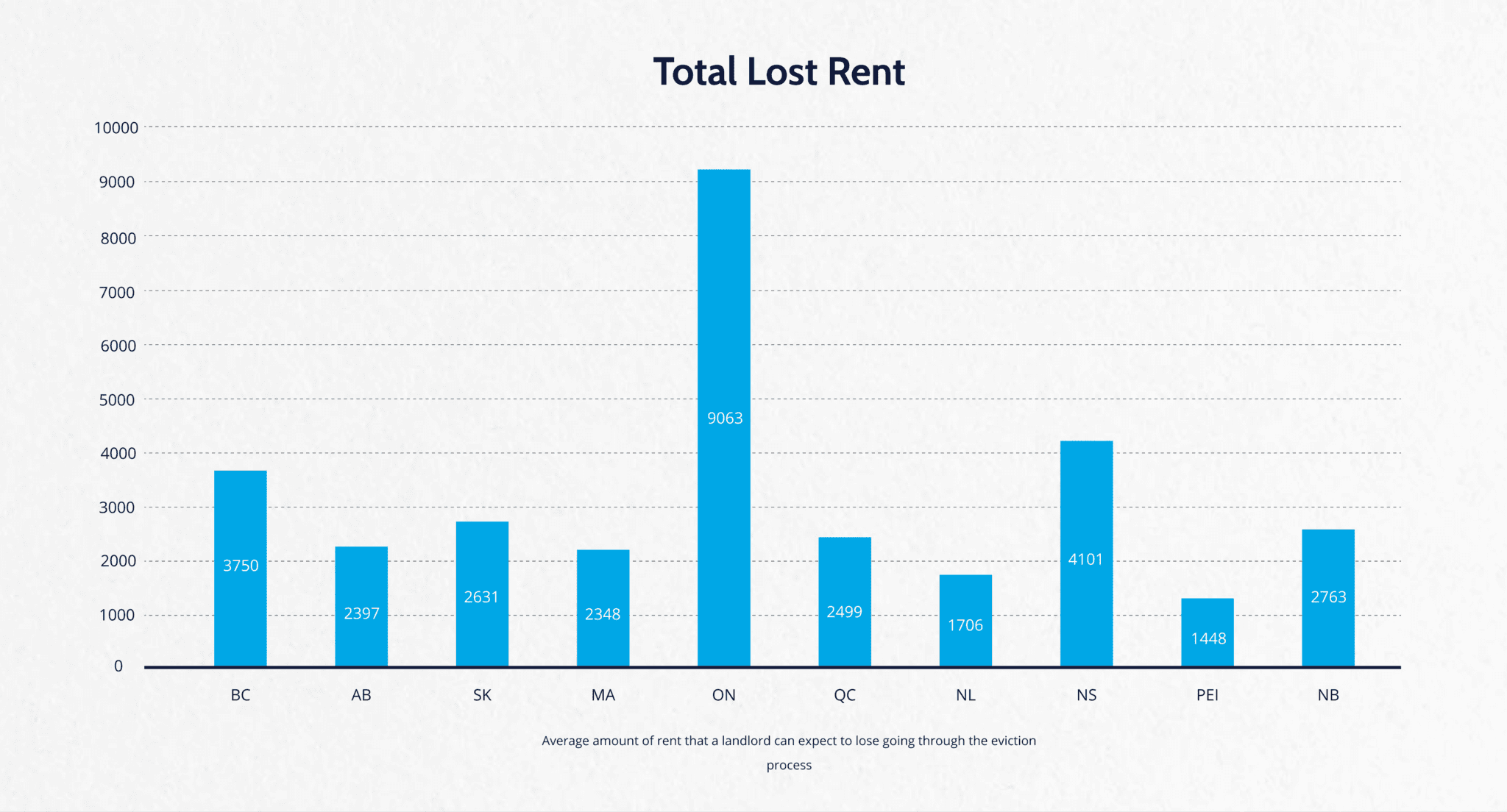 Total Lost Rent by Province